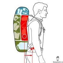 схема укладки рюкзака